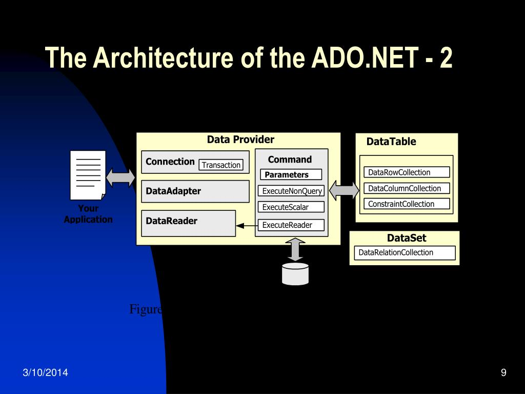 The Architecture of the ADO.NET - 2