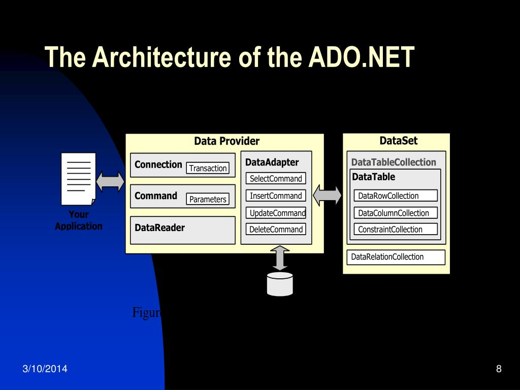 The Architecture of the ADO.NET
