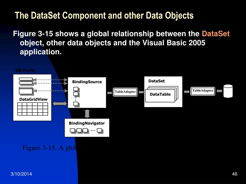 The DataSet Component and other Data Objects
