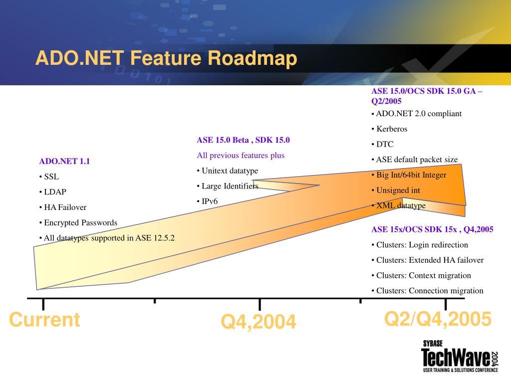 ADO.NET Feature Roadmap