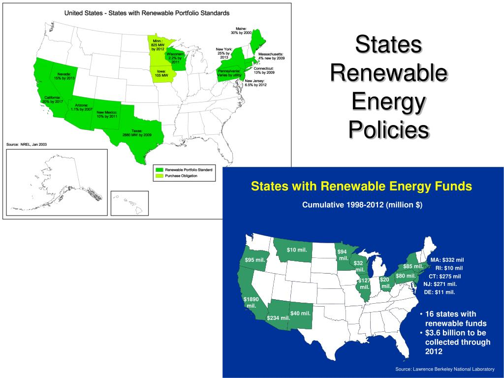 States Renewable Energy Policies