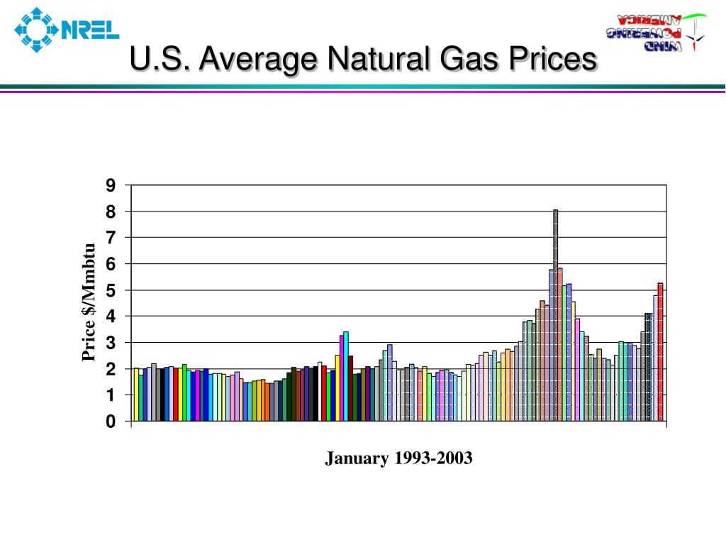 U.S. Average Natural Gas Prices
