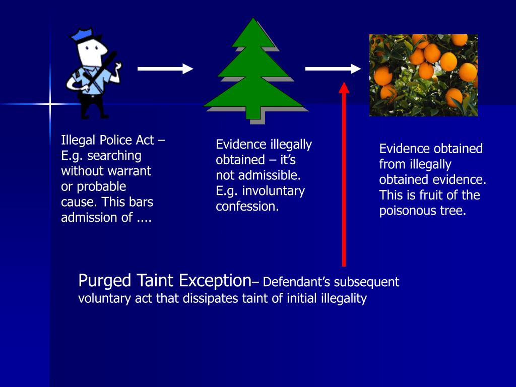 Illegal Police Act – E.g. searching without warrant or probable cause. This bars admission of ....
