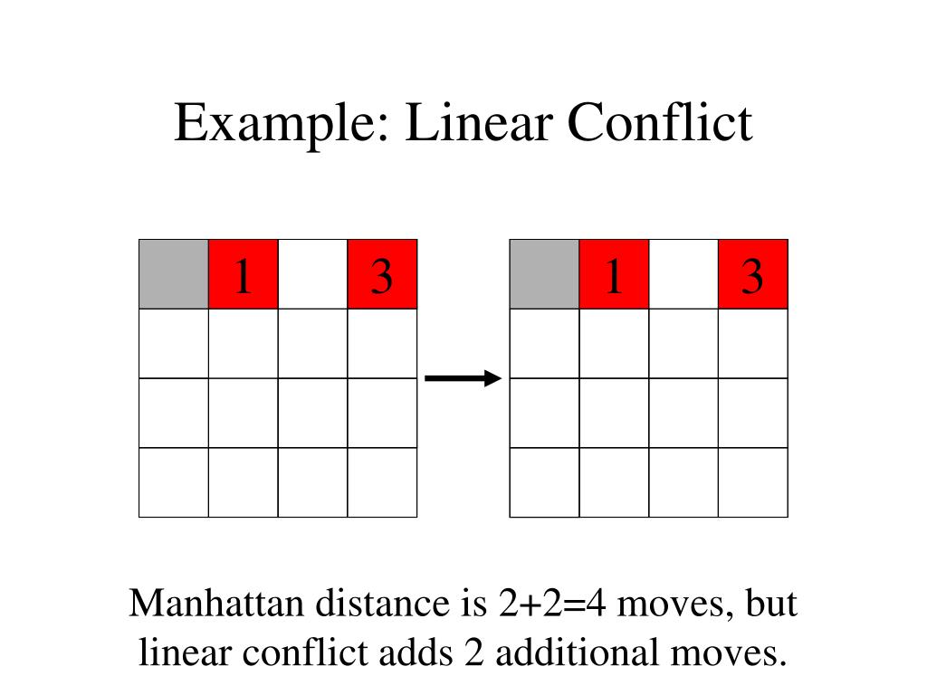 Example: Linear Conflict