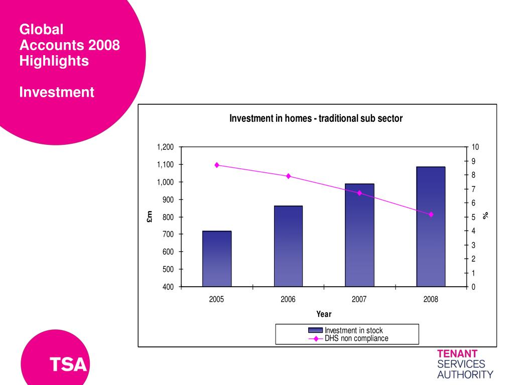Global Accounts 2008 Highlights