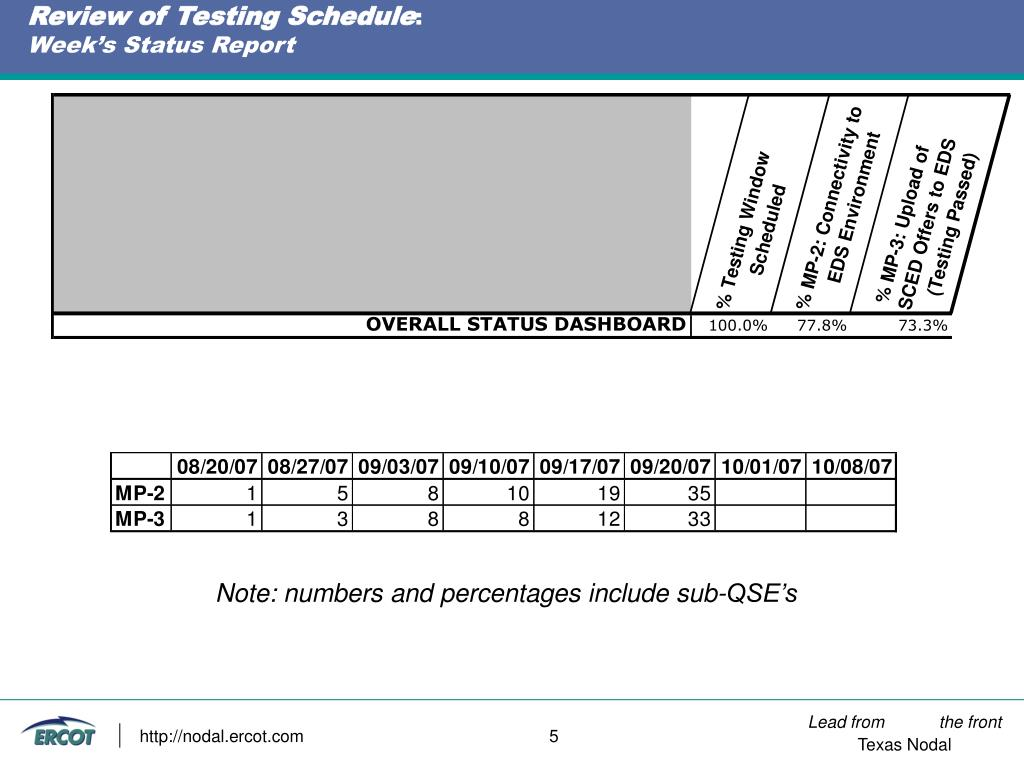 Review of Testing Schedule