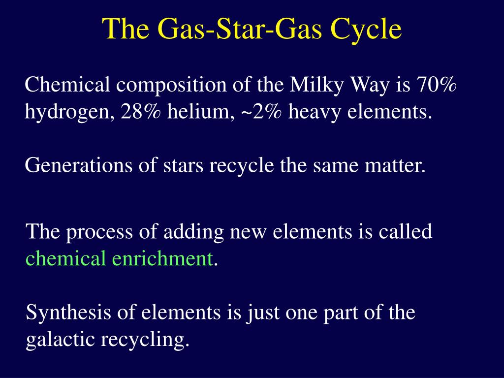 The Gas-Star-Gas Cycle