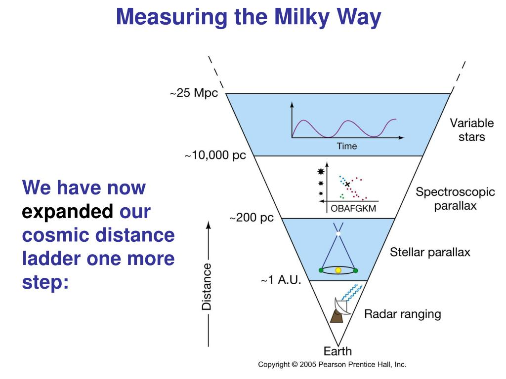 Measuring the Milky Way