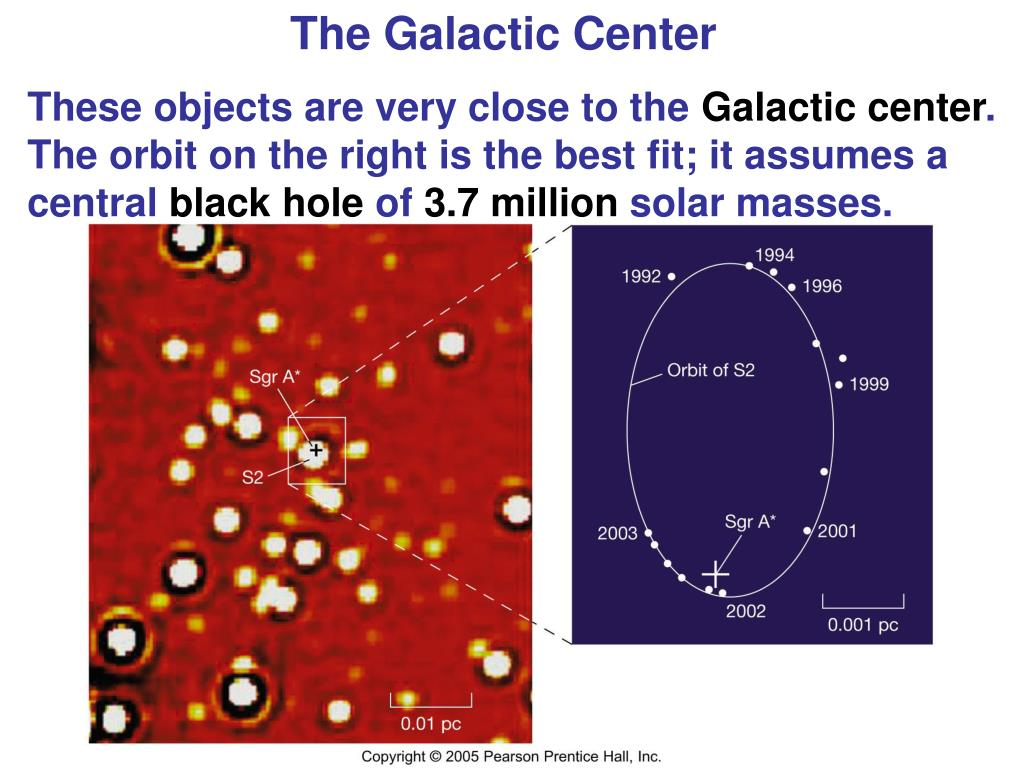 The Galactic Center