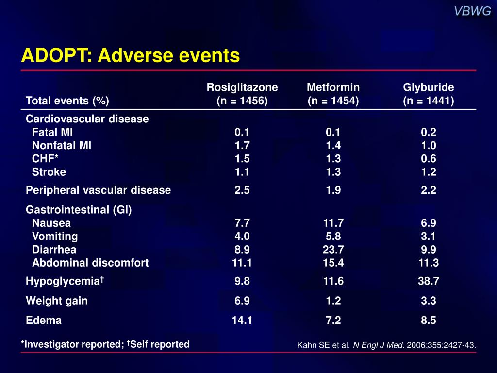ADOPT: Adverse events