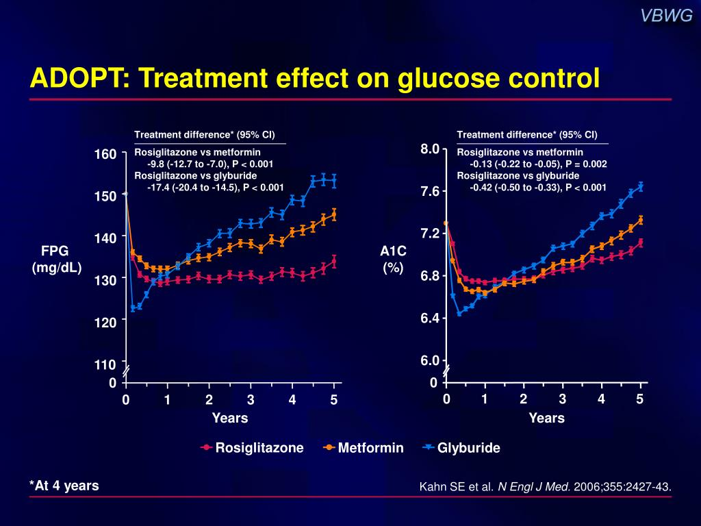 ADOPT: Treatment effect on glucose control