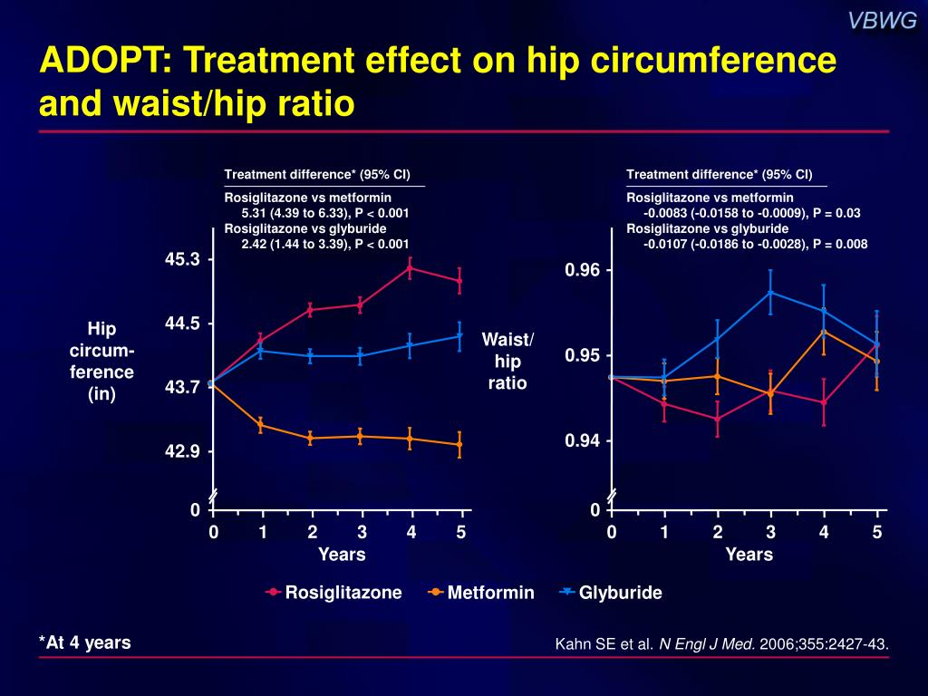 ADOPT: Treatment effect on hip circumference and waist/hip ratio