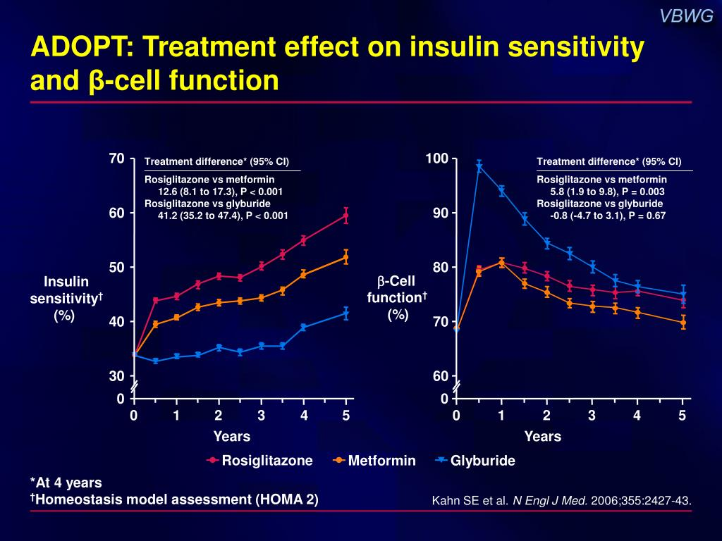 ADOPT: Treatment effect on insulin sensitivity and