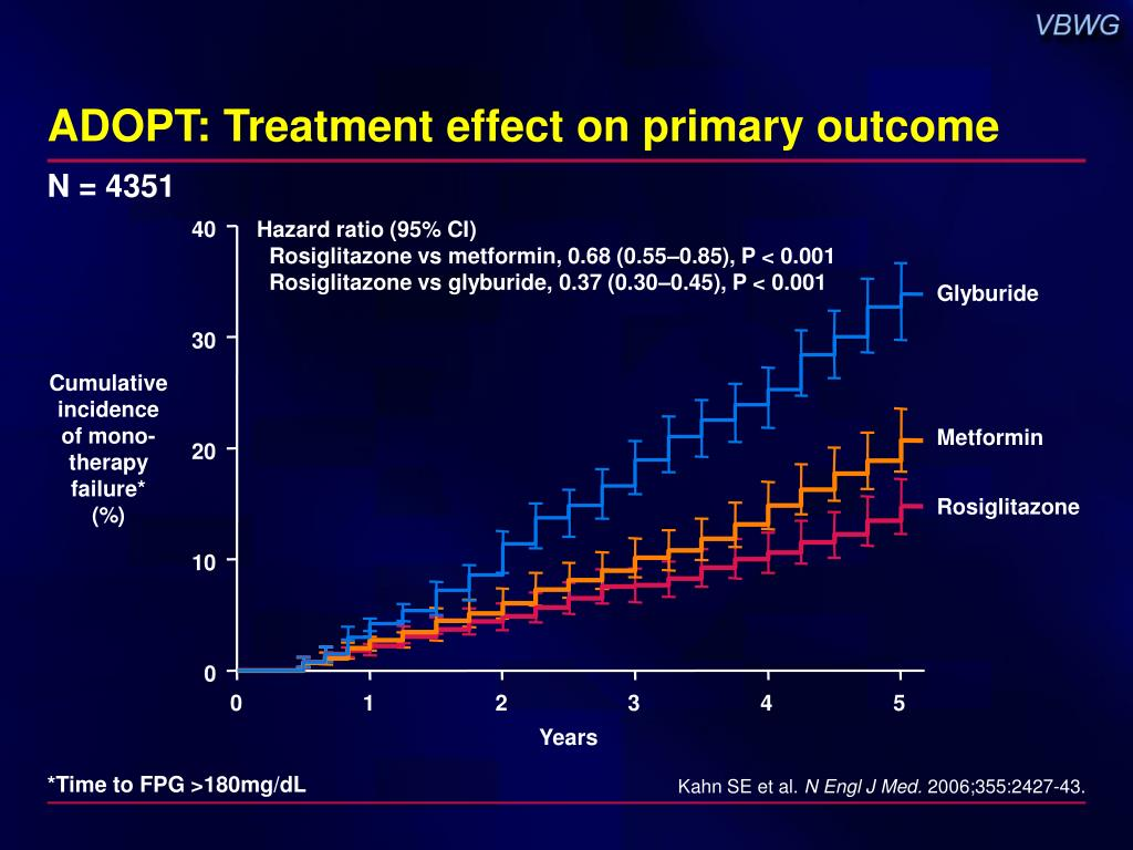 ADOPT: Treatment effect on primary outcome