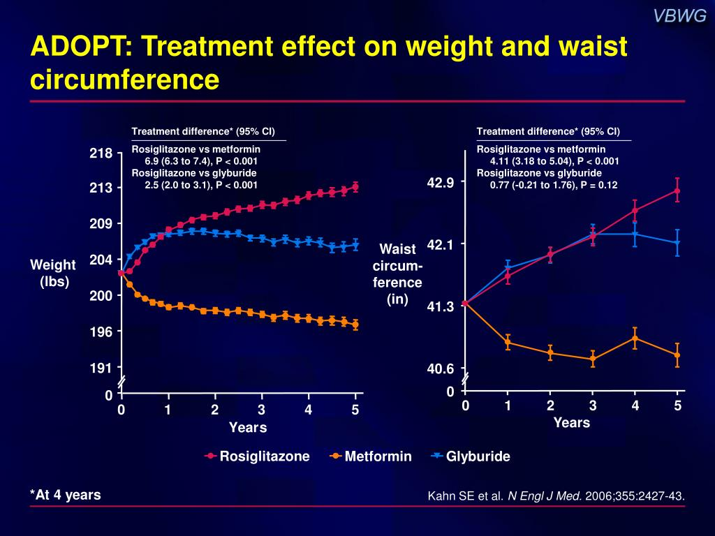 ADOPT: Treatment effect on weight and waist circumference