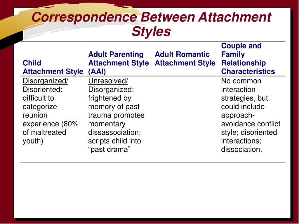 Correspondence Between Attachment Styles