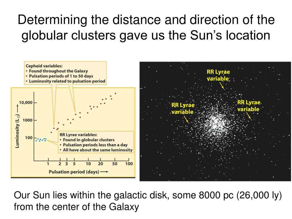 Determining the distance and direction of the globular clusters gave us the Sun's location