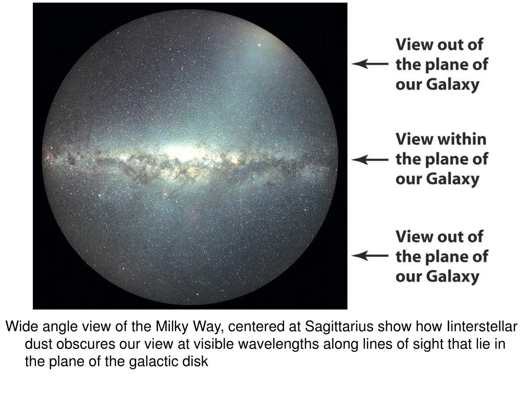 Wide angle view of the Milky Way, centered at Sagittarius show how Iinterstellar dust obscures our view at visible wavelengths along lines of sight that lie in the plane of the galactic disk