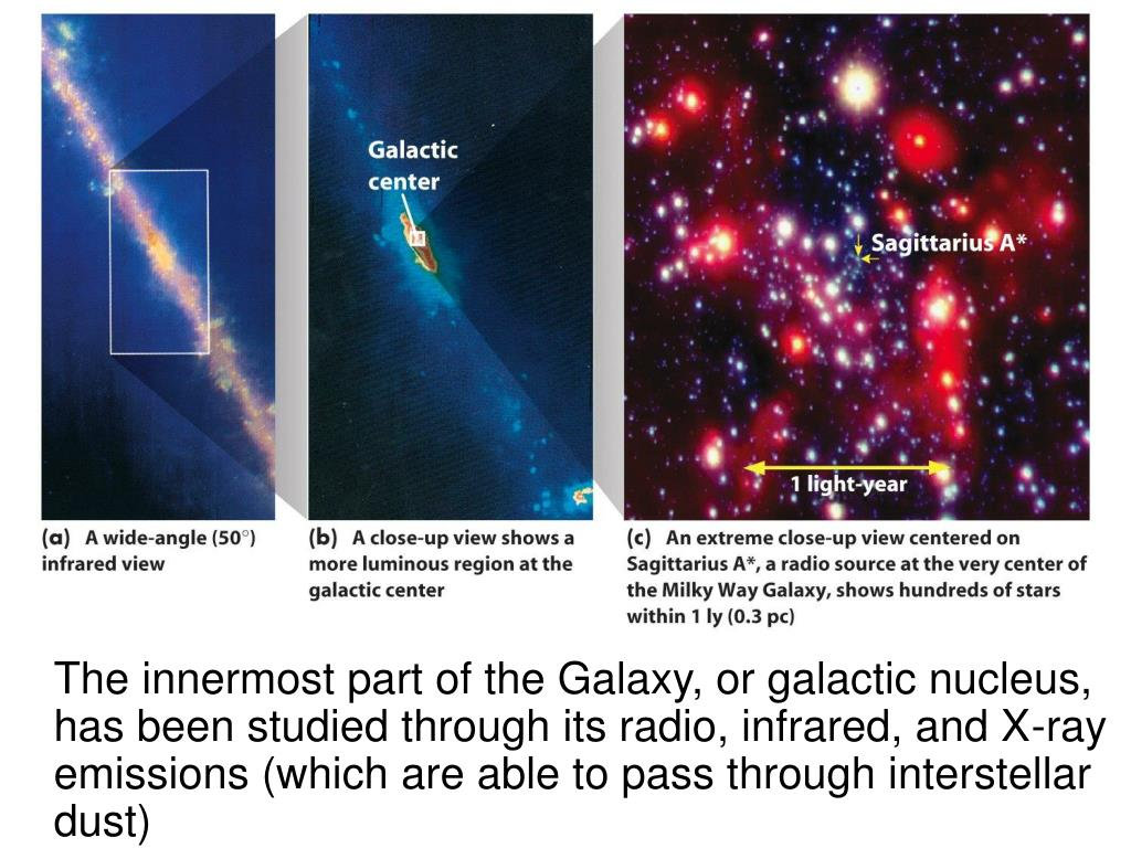 The innermost part of the Galaxy, or galactic nucleus, has been studied through its radio, infrared, and X-ray emissions (which are able to pass through interstellar dust)