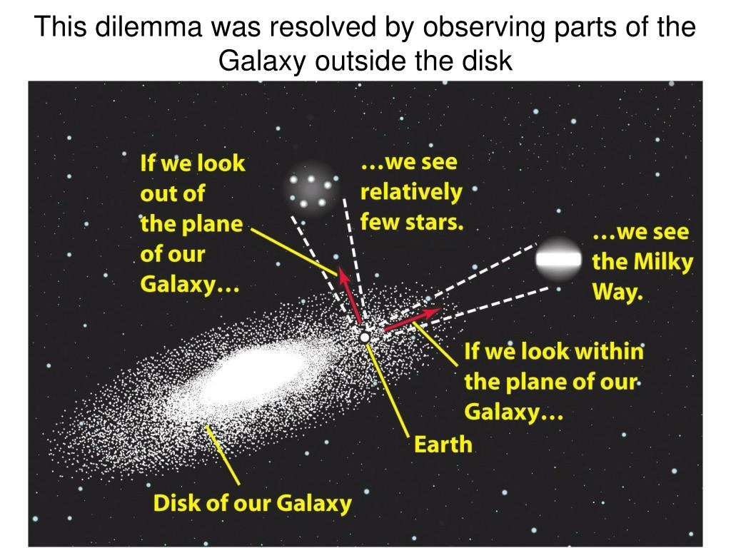 This dilemma was resolved by observing parts of the Galaxy outside the disk