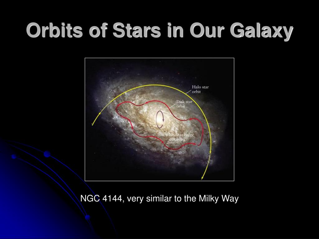 Orbits of Stars in Our Galaxy