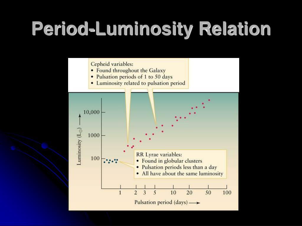 Period-Luminosity Relation