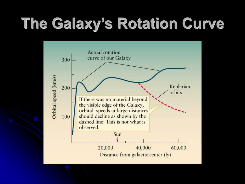The Galaxy's Rotation Curve