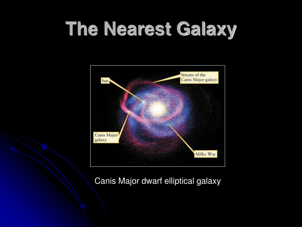 The Nearest Galaxy