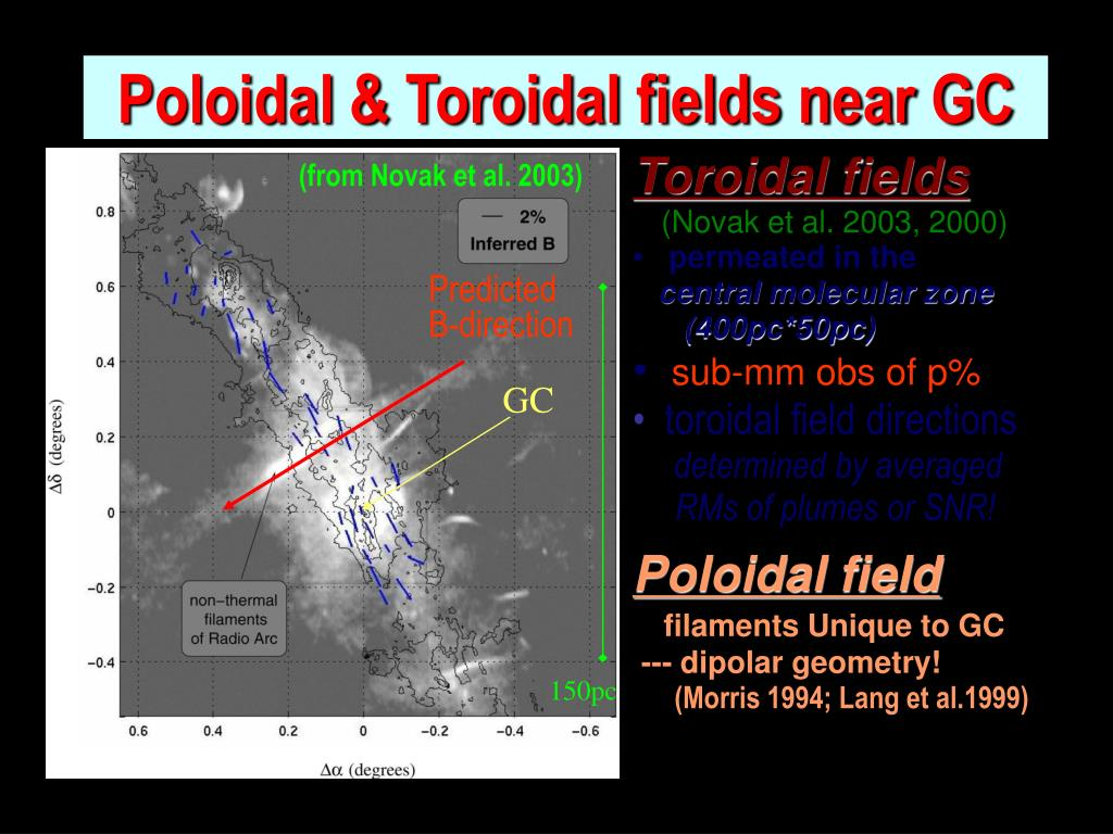 Poloidal & Toroidal fields near GC