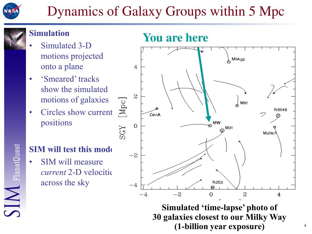 Dynamics of Galaxy Groups within 5 Mpc