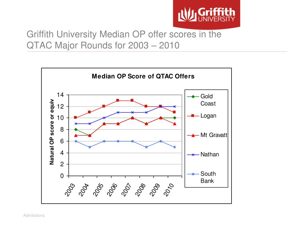 Griffith University Median OP offer scores in the