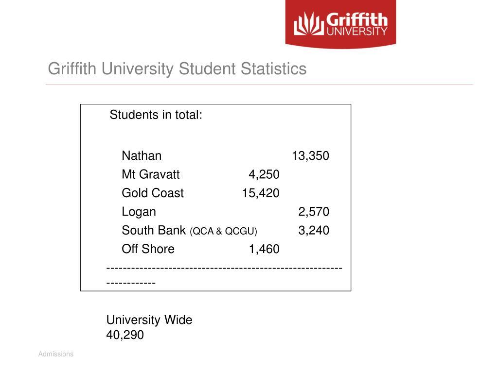 Griffith University Student Statistics
