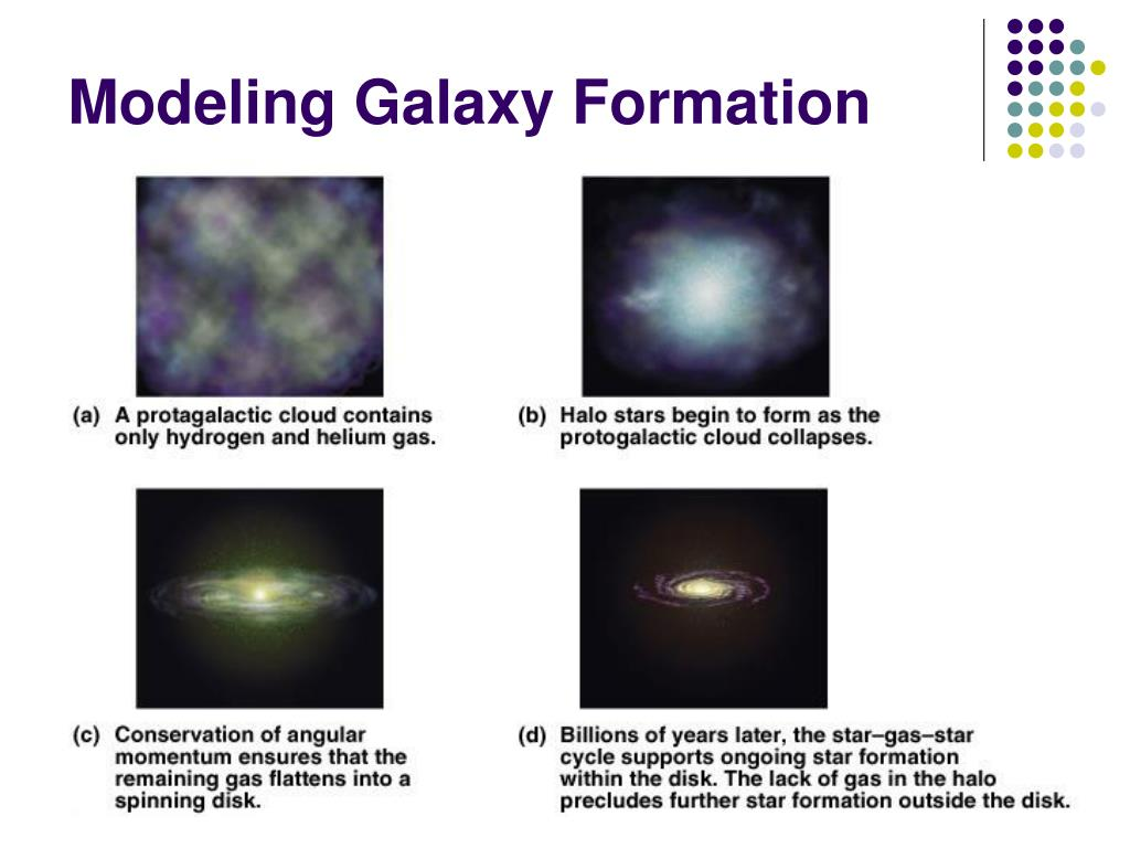 Modeling Galaxy Formation