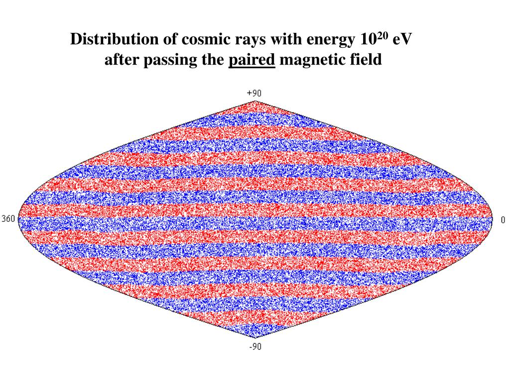 Distribution of cosmic rays with energy