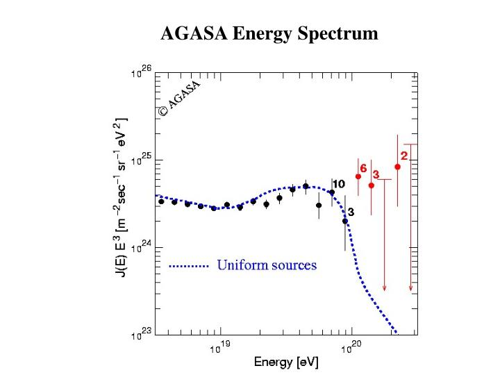AGASA Energy Spectrum