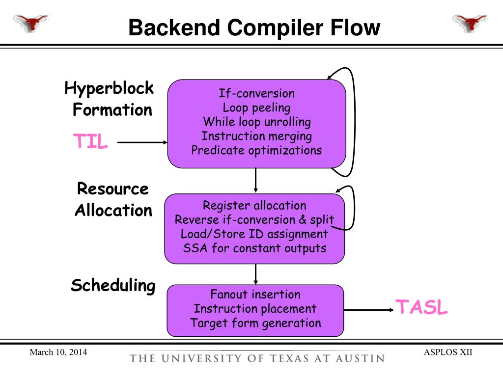 Backend Compiler Flow