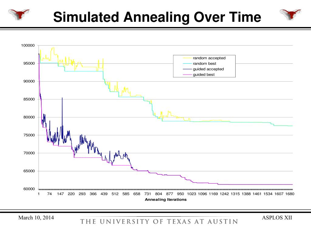 Simulated Annealing Over Time