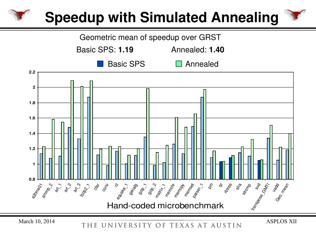 Speedup with Simulated Annealing