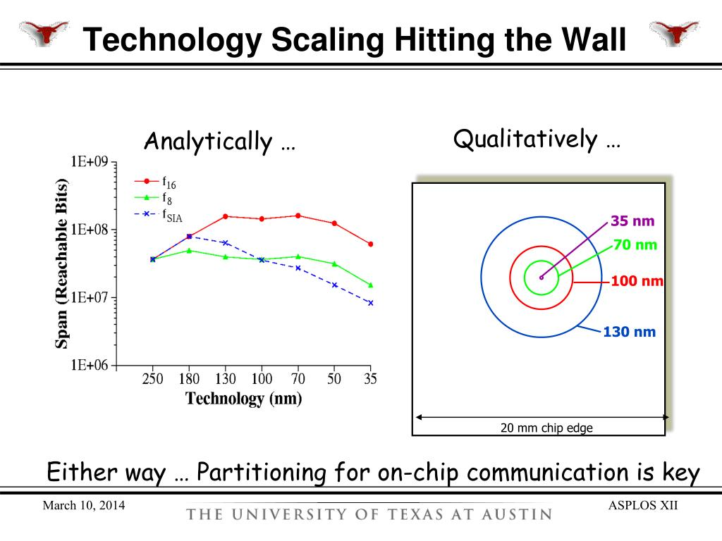 Technology Scaling Hitting the Wall