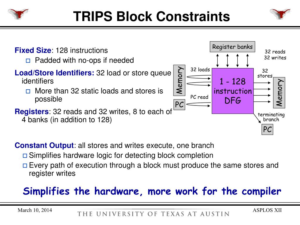 TRIPS Block Constraints
