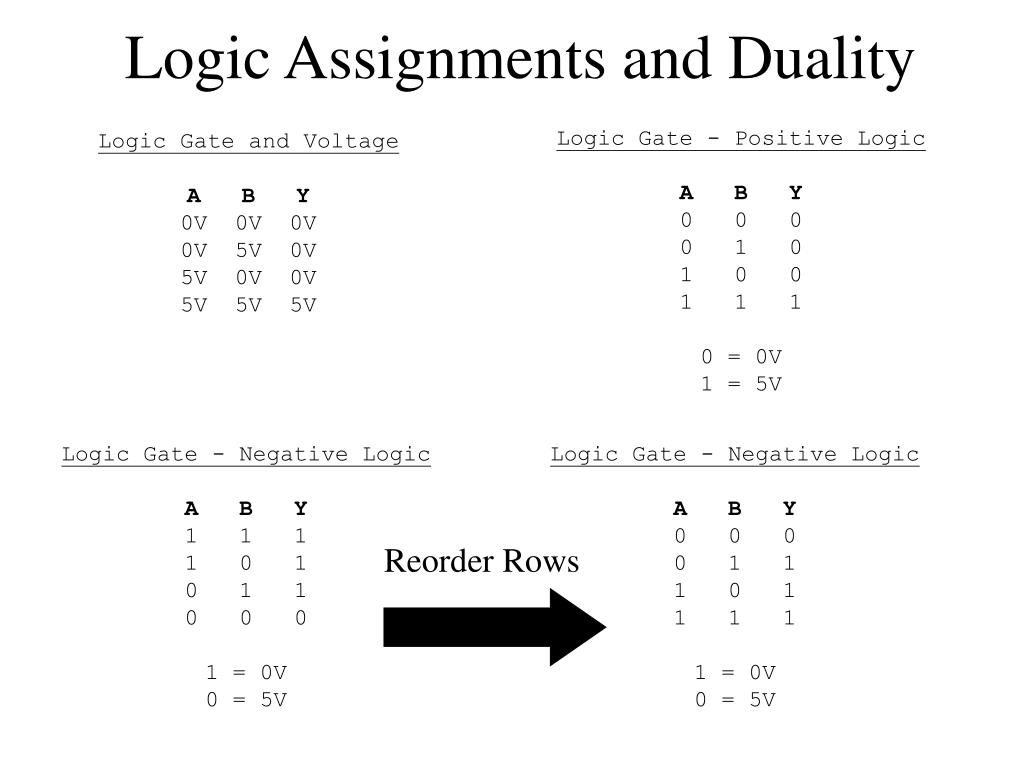 Logic Assignments and Duality