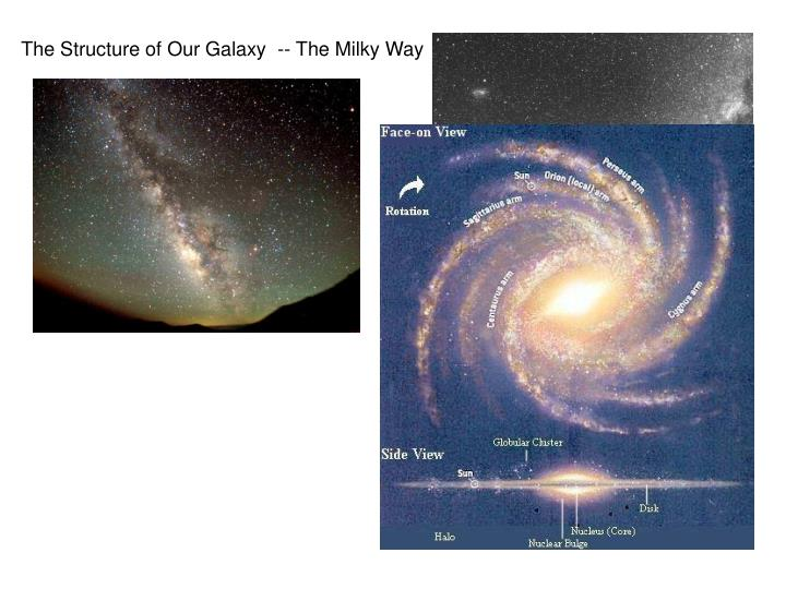 The Structure of Our Galaxy  -- The Milky Way