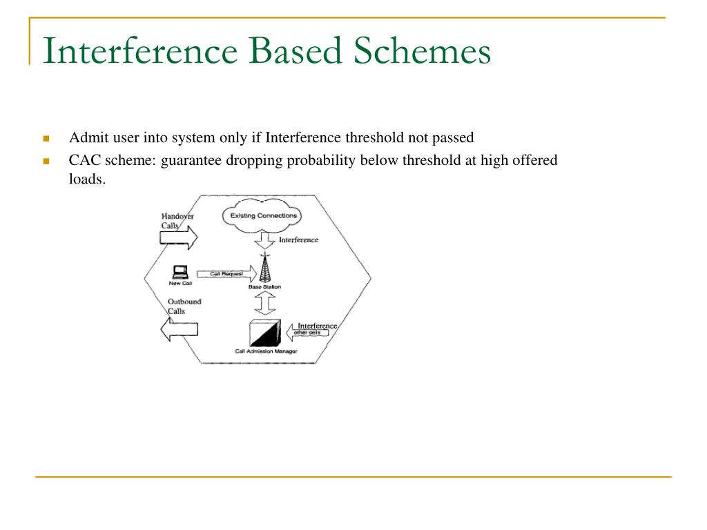 Interference Based Schemes