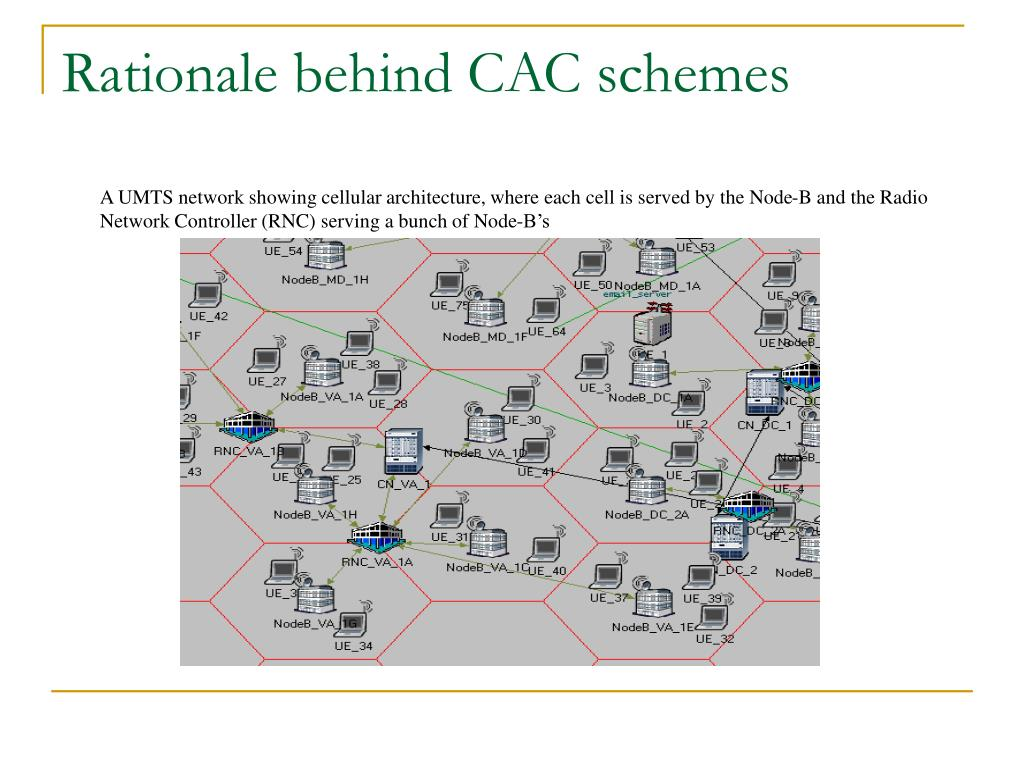Rationale behind CAC schemes