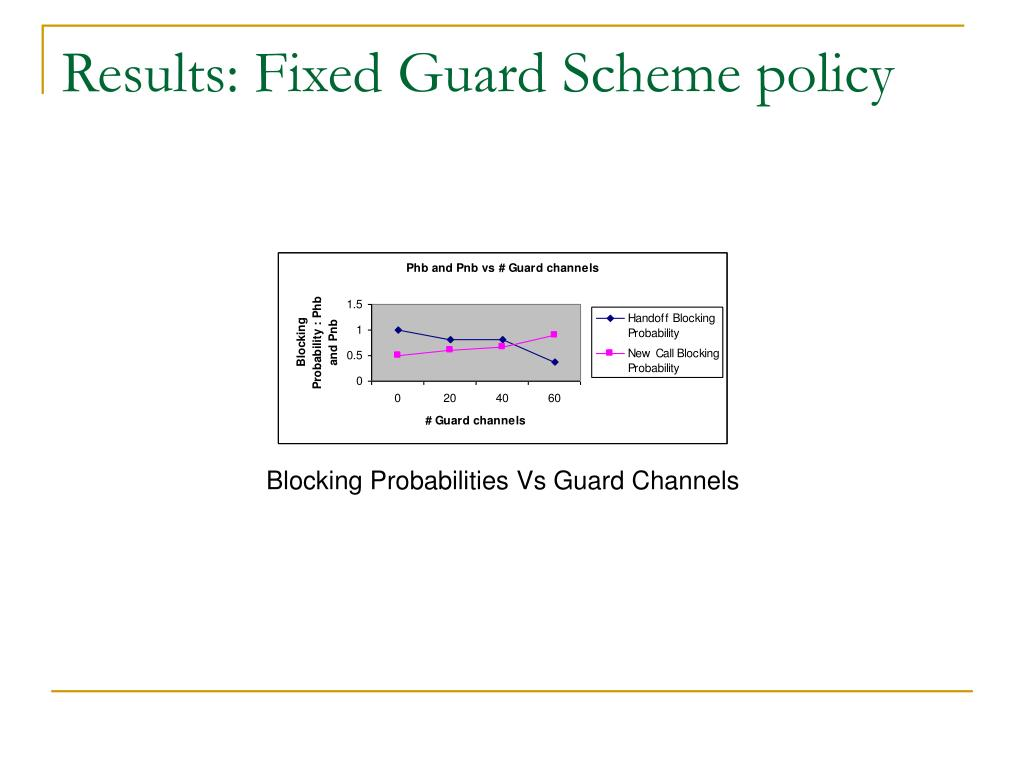 Results: Fixed Guard Scheme policy