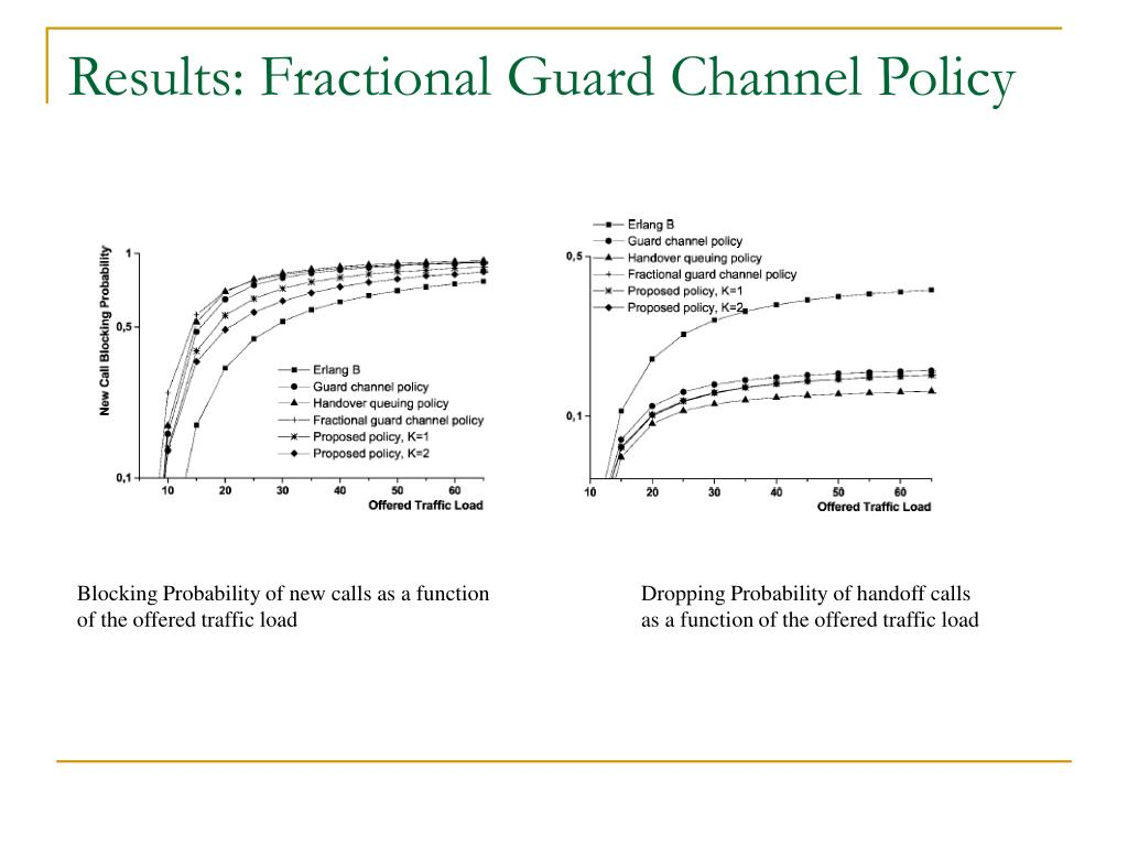 Results: Fractional Guard Channel Policy
