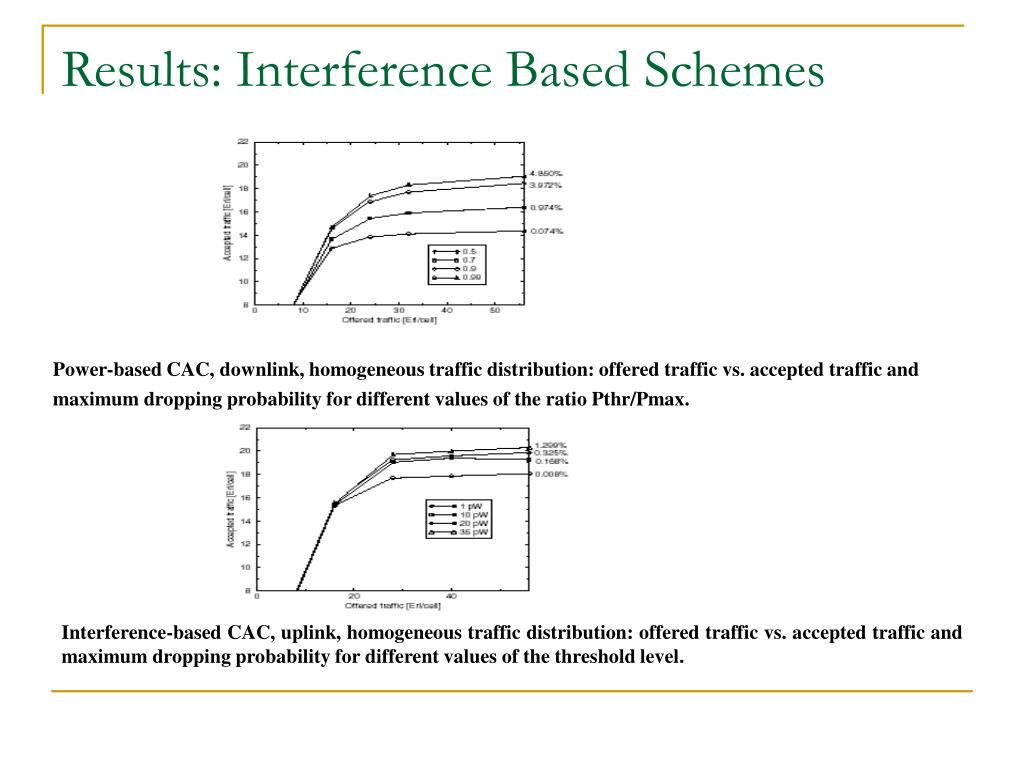 Results: Interference Based Schemes