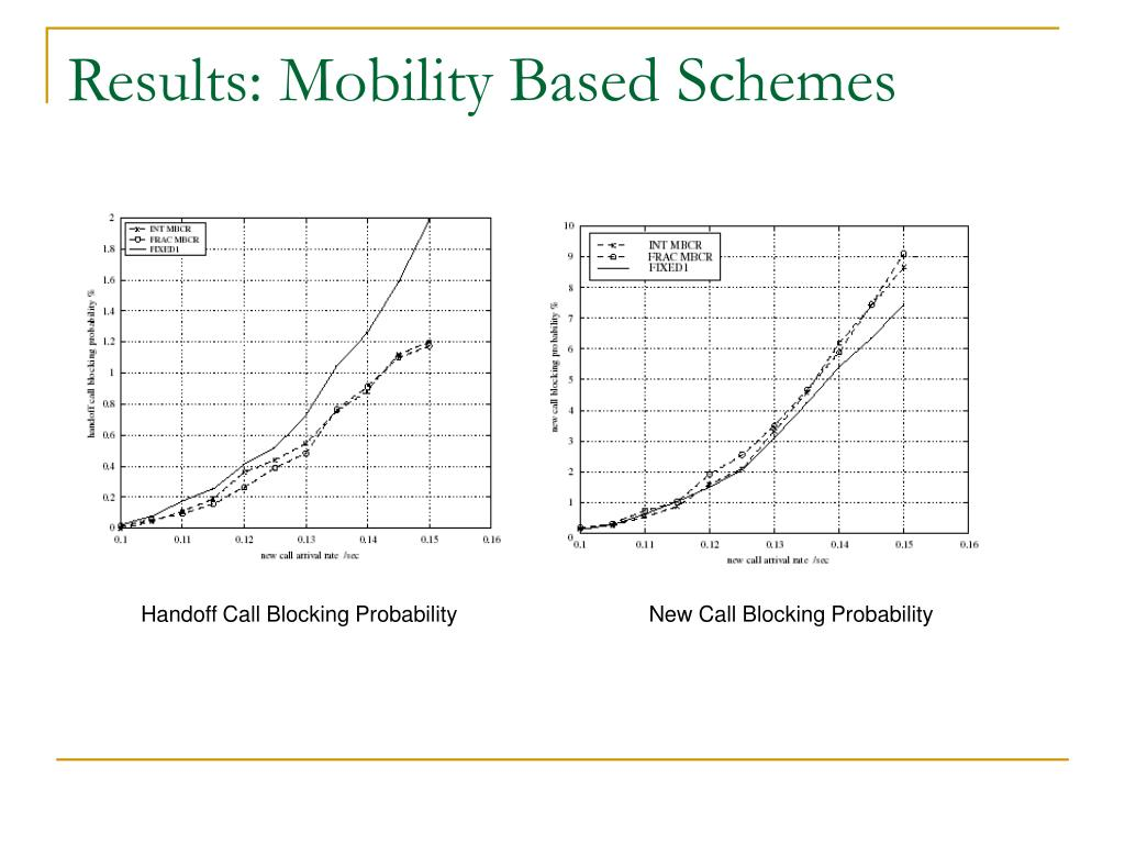 Results: Mobility Based Schemes