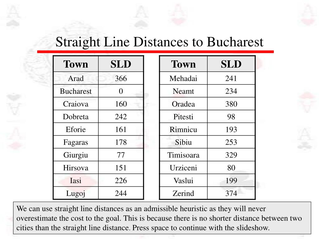 Straight Line Distances to Bucharest
