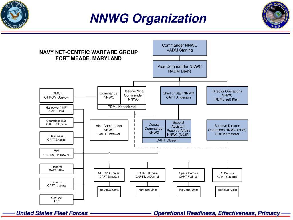 NNWG Organization